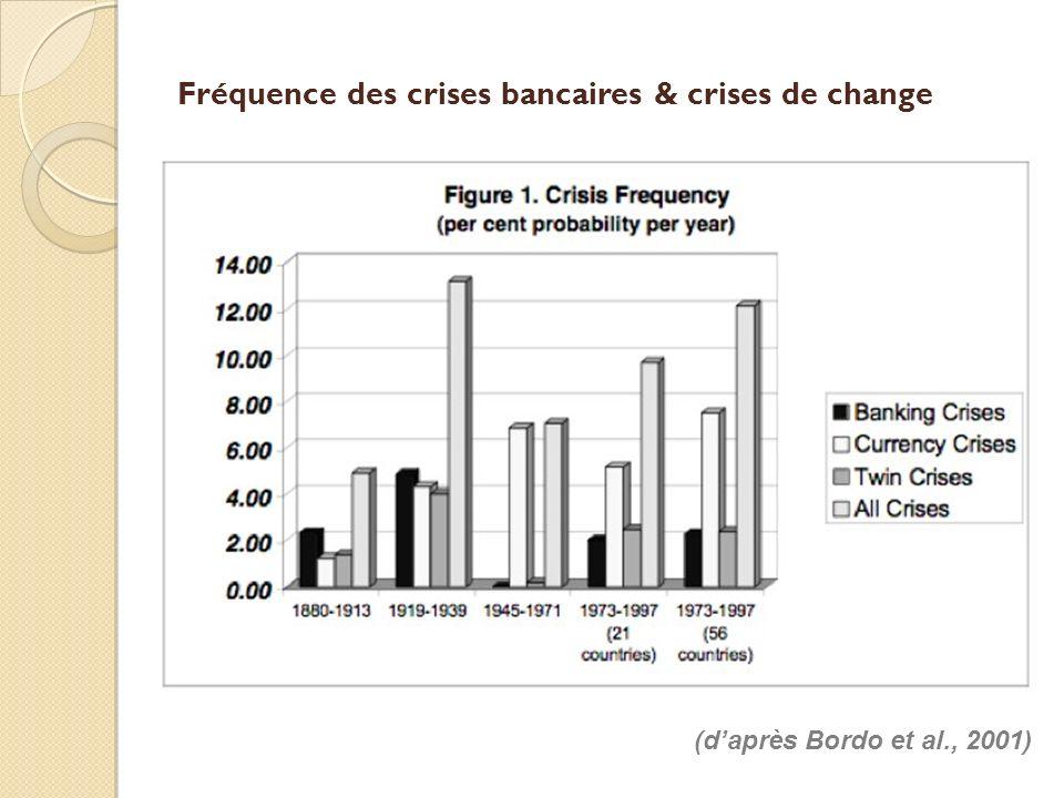 Fréquence des crises bancaires & crises de change