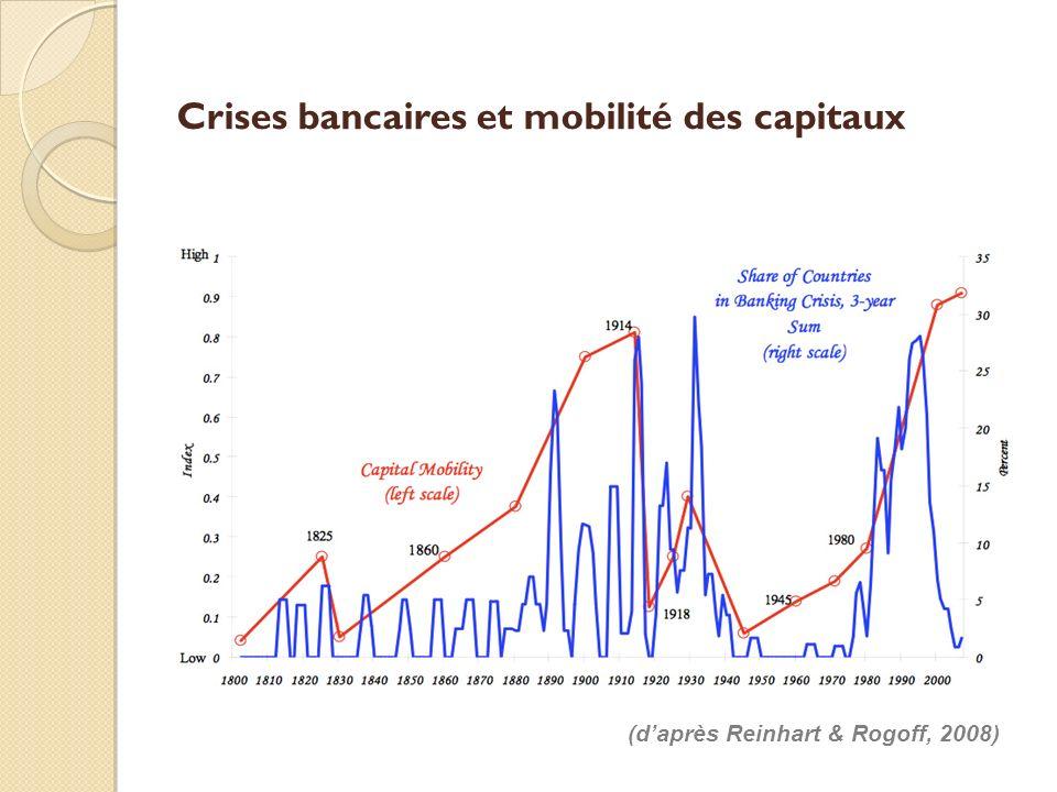 Crises bancaires et mobilité des capitaux