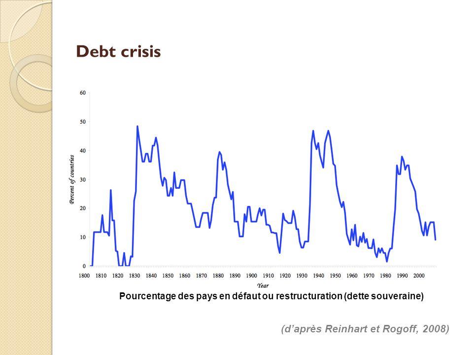 Debt crisis (d'après Reinhart et Rogoff, 2008)