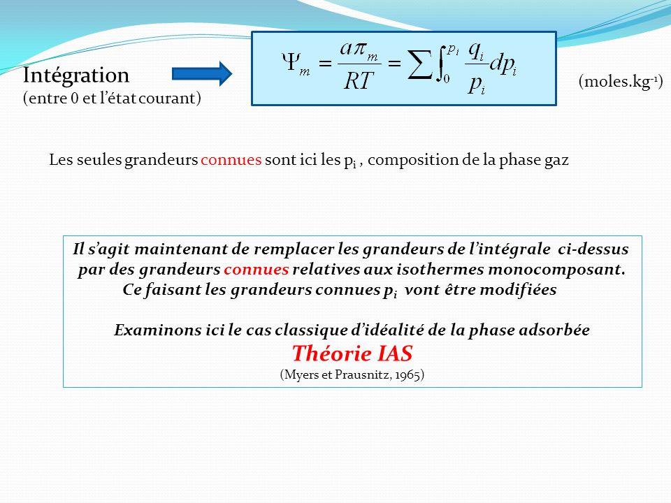 Intégration Théorie IAS (moles.kg-1) (entre 0 et l'état courant)