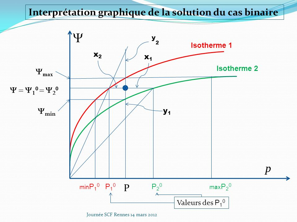 Y p Interprétation graphique de la solution du cas binaire y2 P Ymax