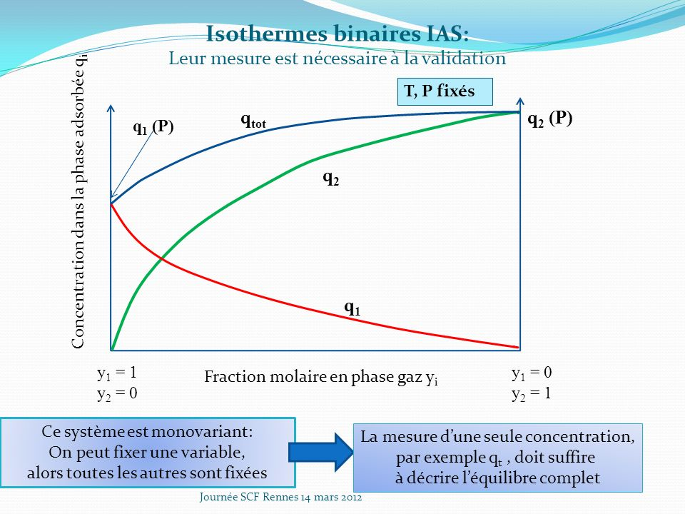 Isothermes binaires IAS: