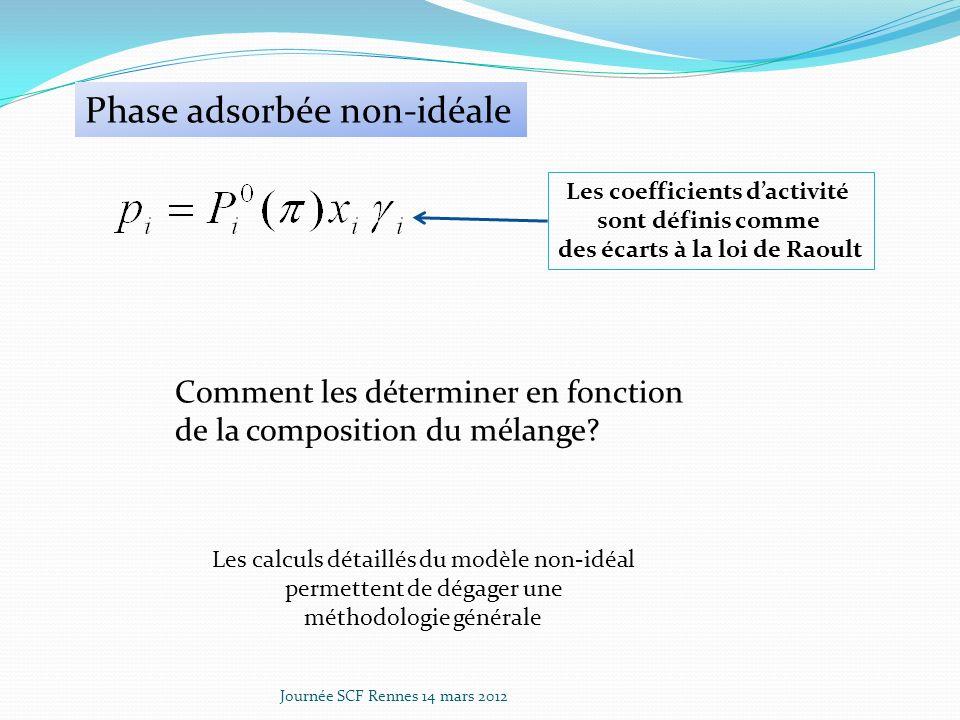 Les coefficients d'activité des écarts à la loi de Raoult