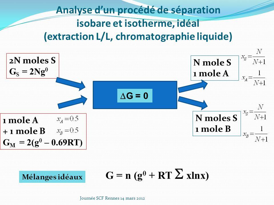 Analyse d'un procédé de séparation isobare et isotherme, idéal (extraction L/L, chromatographie liquide)