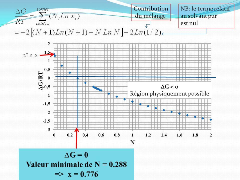Valeur minimale de N = 0.288 => x = 0.776
