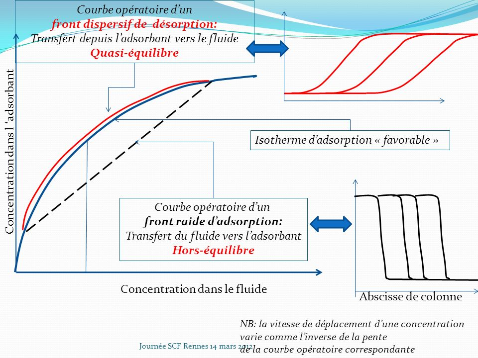 front dispersif de désorption: front raide d'adsorption: