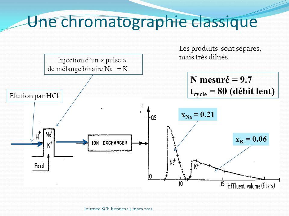 Une chromatographie classique