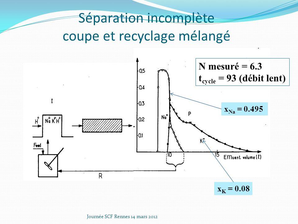 Séparation incomplète coupe et recyclage mélangé