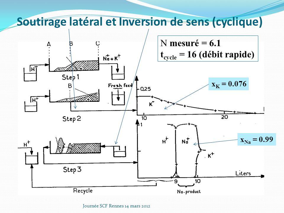 Soutirage latéral et Inversion de sens (cyclique)