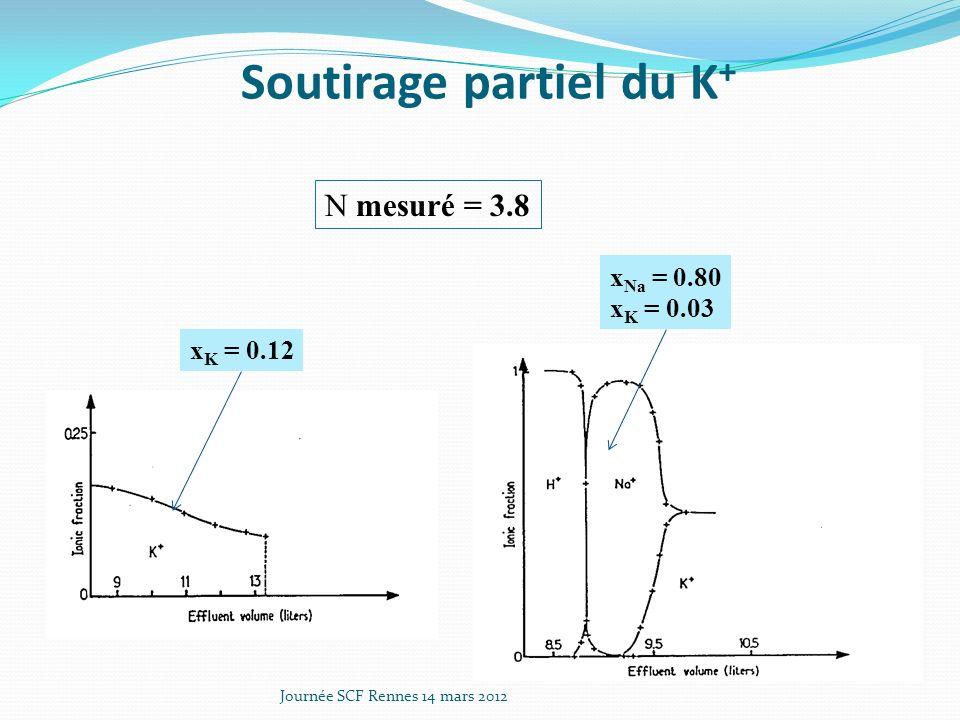Soutirage partiel du K+