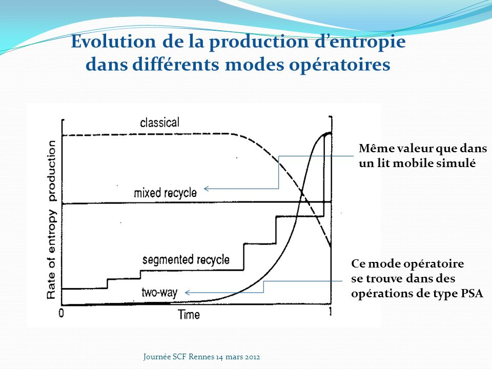 Evolution de la production d'entropie