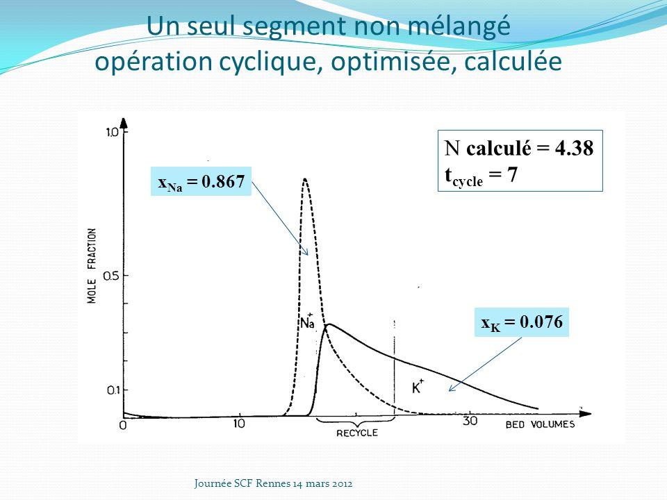 Un seul segment non mélangé opération cyclique, optimisée, calculée