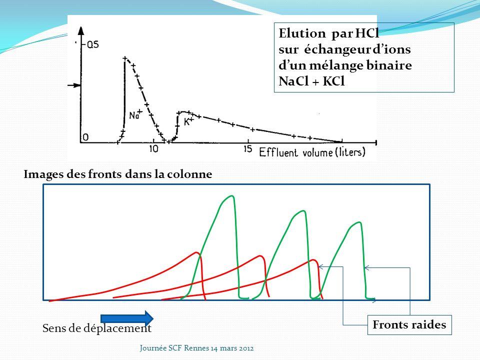 Elution par HCl sur échangeur d'ions d'un mélange binaire NaCl + KCl