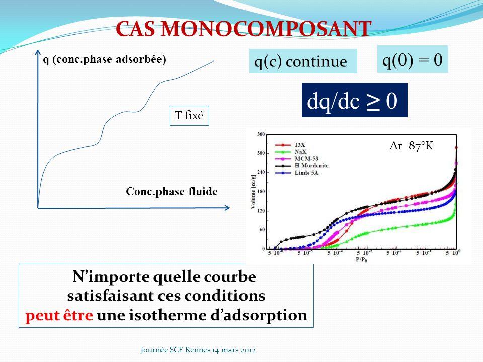 dq/dc ≥ 0 CAS MONOCOMPOSANT q(0) = 0 q(c) continue