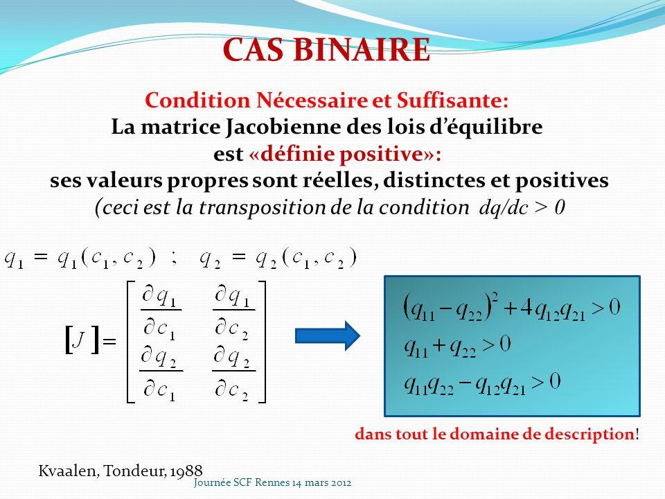 Condition Nécessaire et Suffisante: