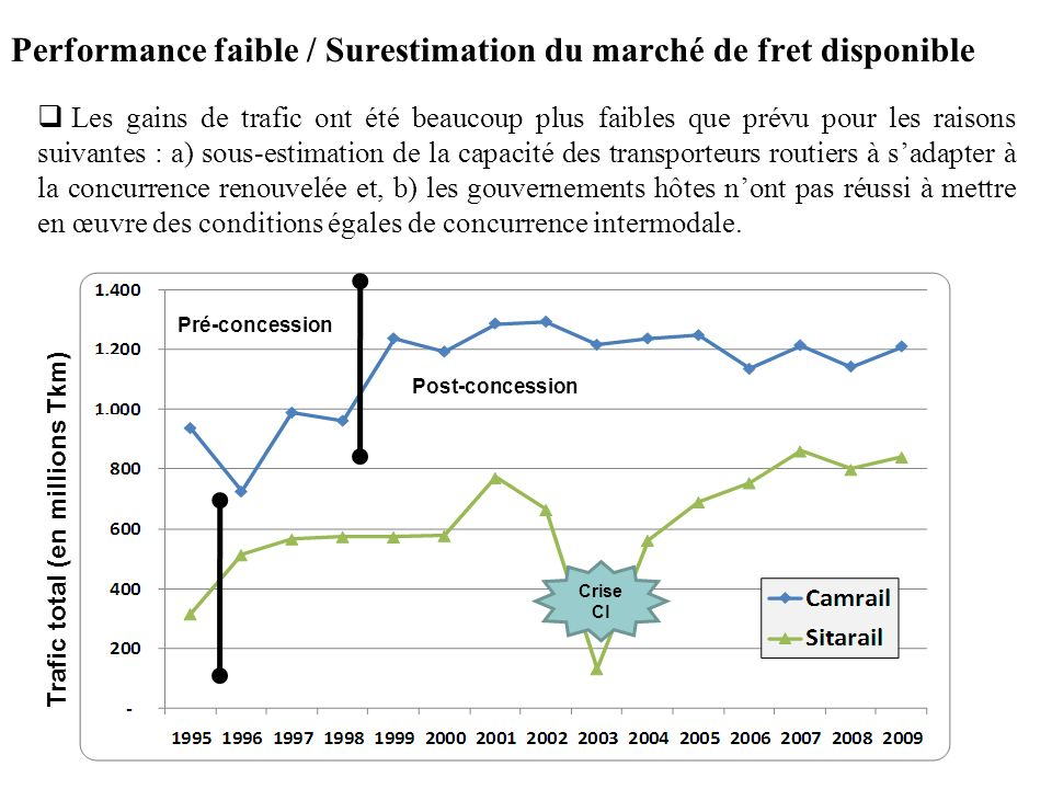 Performance faible / Surestimation du marché de fret disponible