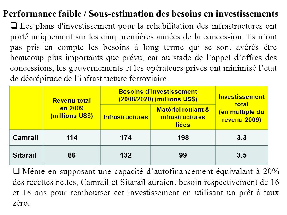 Performance faible / Sous-estimation des besoins en investissements