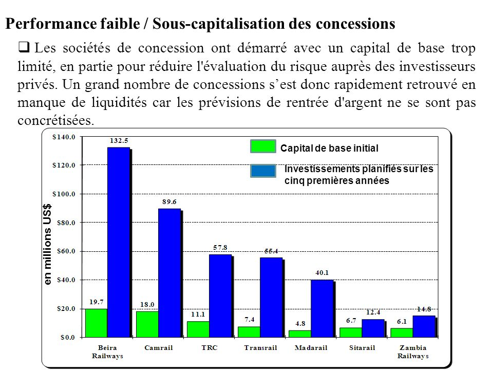 Performance faible / Sous-capitalisation des concessions