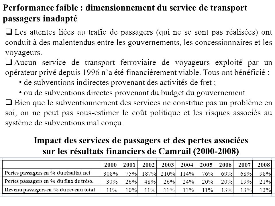 Performance faible : dimensionnement du service de transport passagers inadapté