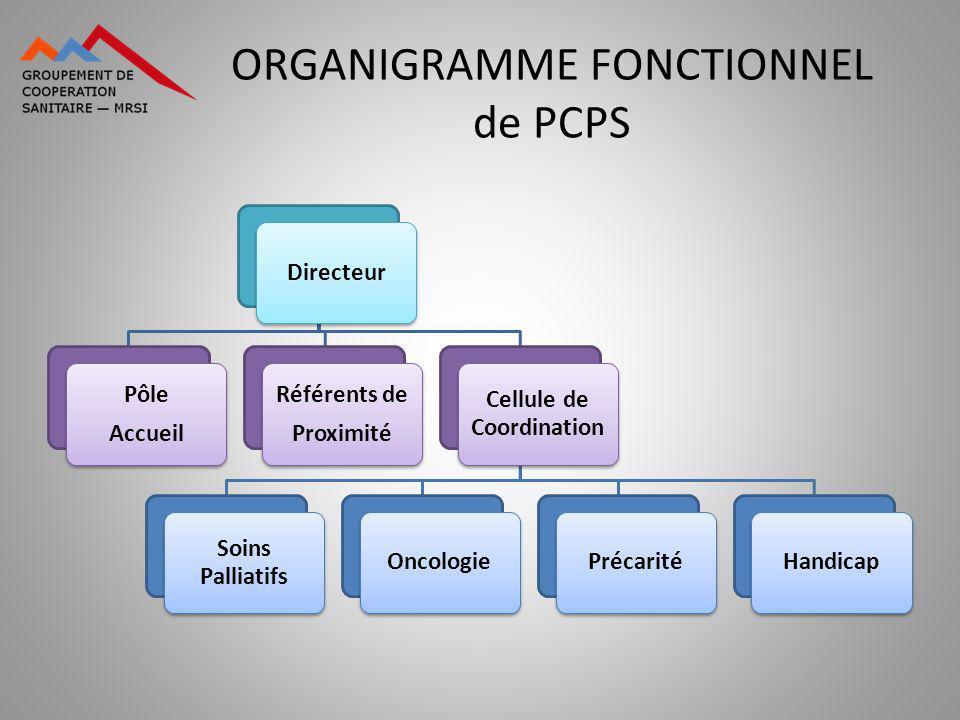 ORGANIGRAMME FONCTIONNEL de PCPS