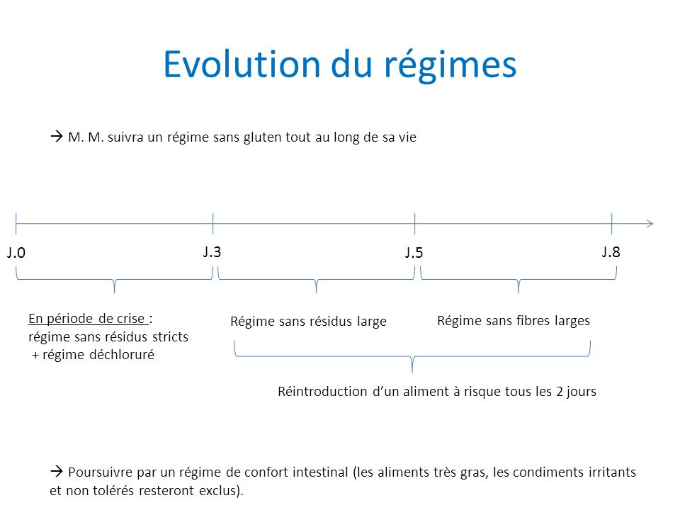 Evolution du régimes J.0 J.3 J.5 J.8