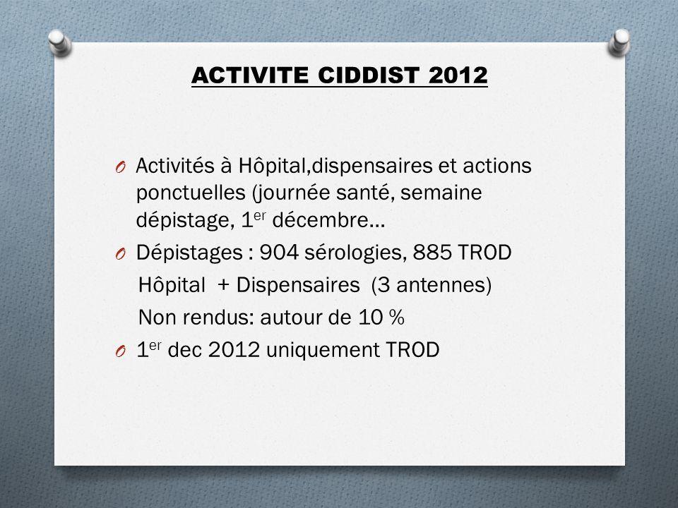 ACTIVITE CIDDIST 2012 Activités à Hôpital,dispensaires et actions ponctuelles (journée santé, semaine dépistage, 1er décembre…