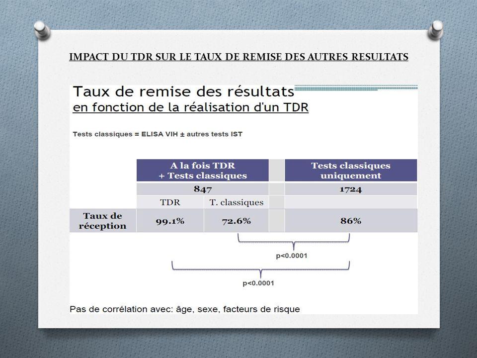 IMPACT DU TDR SUR LE TAUX DE REMISE DES AUTRES RESULTATS