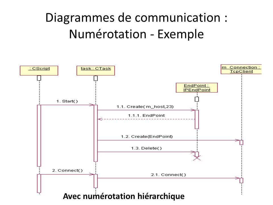 Diagrammes de communication : Numérotation - Exemple