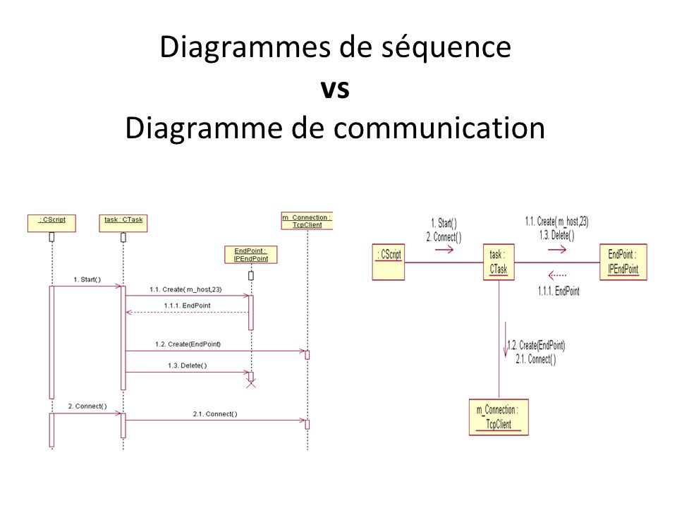 Diagrammes de séquence vs Diagramme de communication