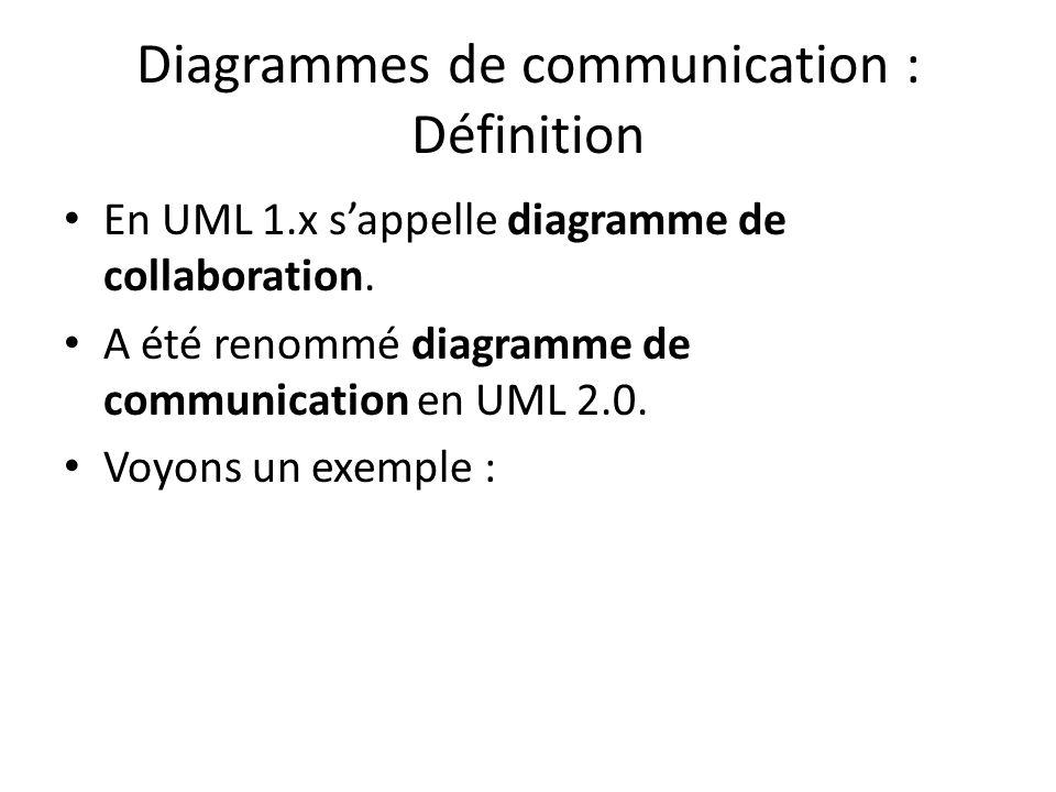 Diagrammes de communication : Définition