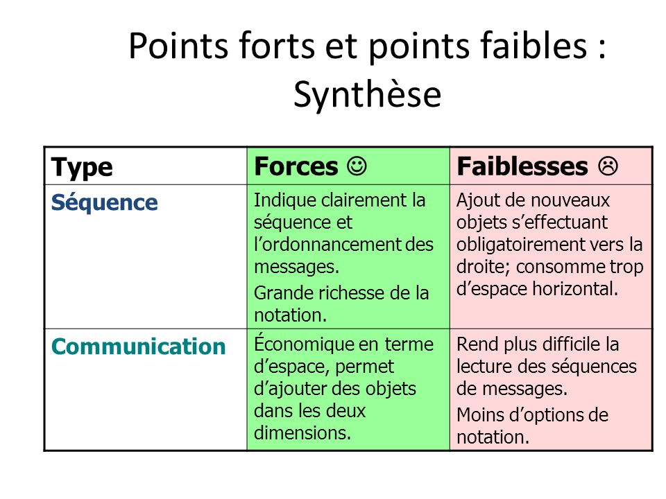 Points forts et points faibles : Synthèse
