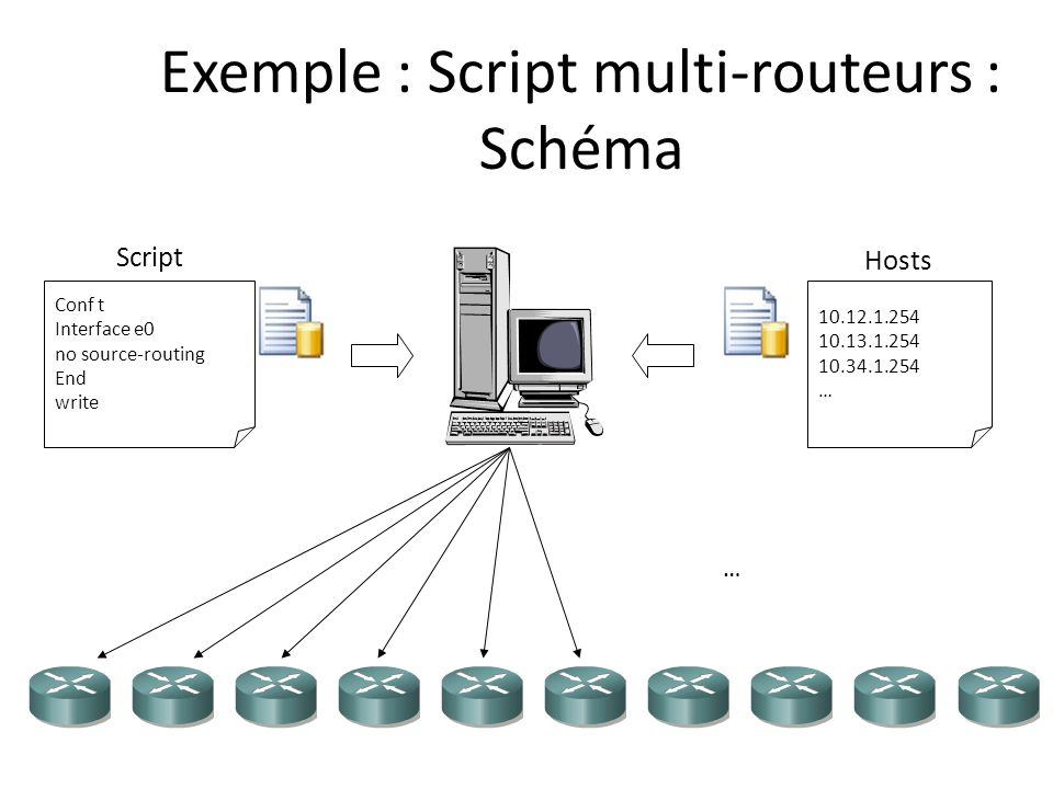 Exemple : Script multi-routeurs : Schéma