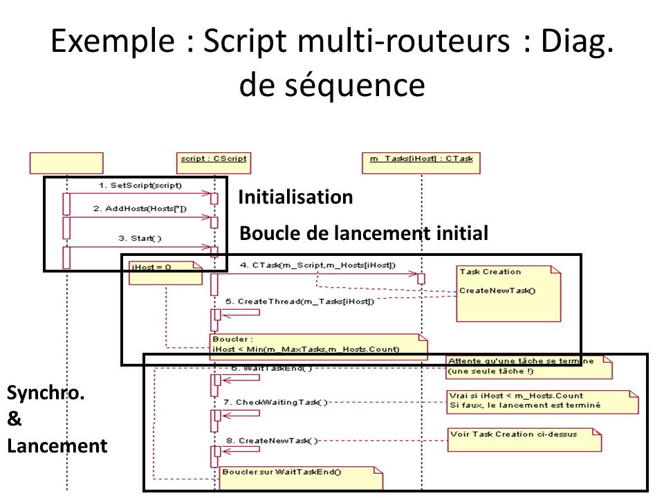 Exemple : Script multi-routeurs : Diag. de séquence