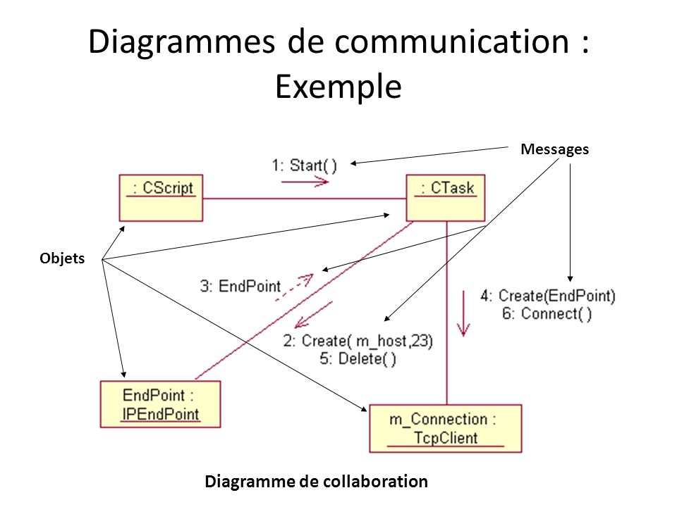 Diagrammes de communication : Exemple