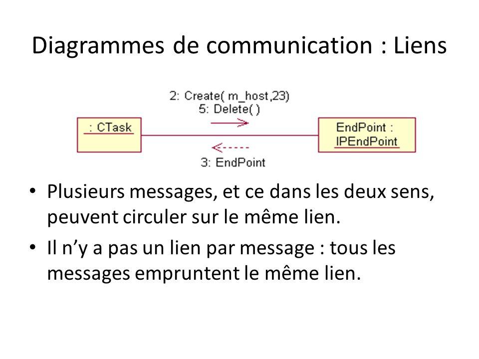 Diagrammes de communication : Liens