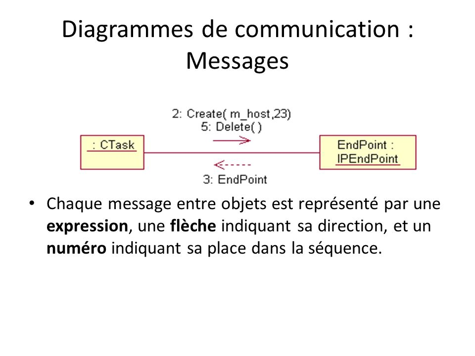 Diagrammes de communication : Messages