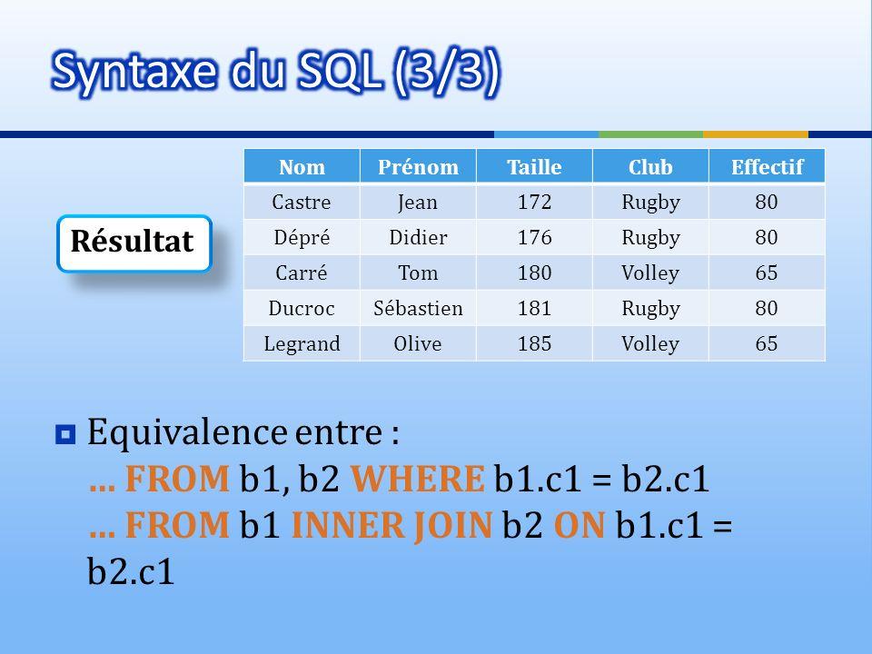 Syntaxe du SQL (3/3) Nom. Prénom. Taille. Club. Effectif. Castre. Jean. 172. Rugby. 80. Dépré.