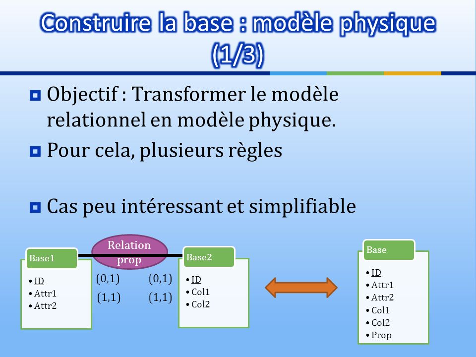 Construire la base : modèle physique (1/3)