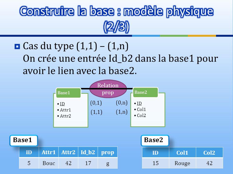 Construire la base : modèle physique (2/3)