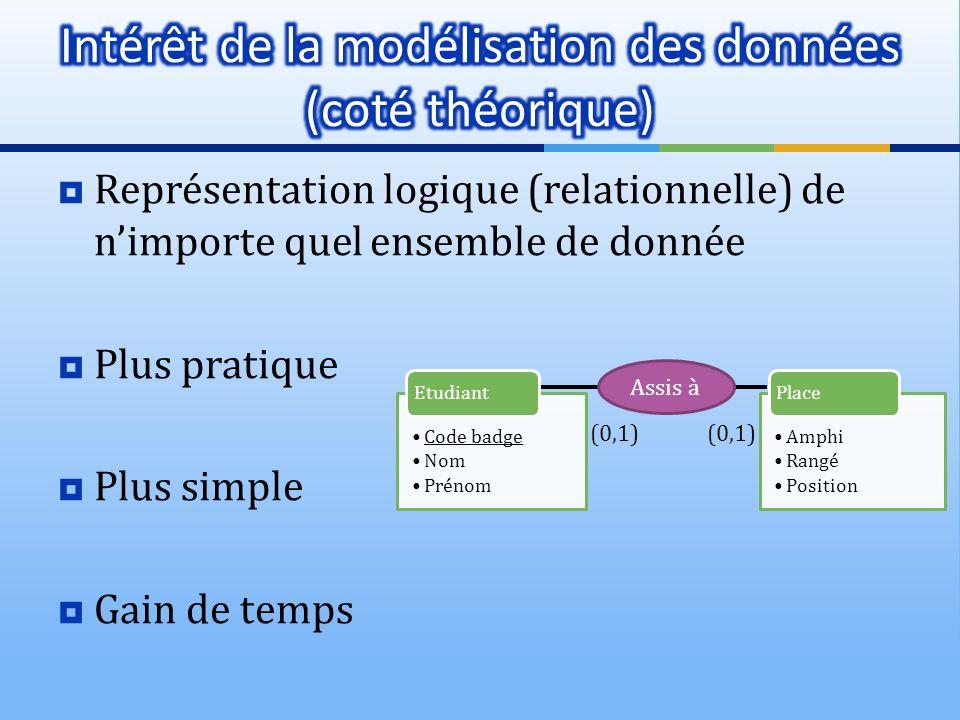 Intérêt de la modélisation des données (coté théorique)
