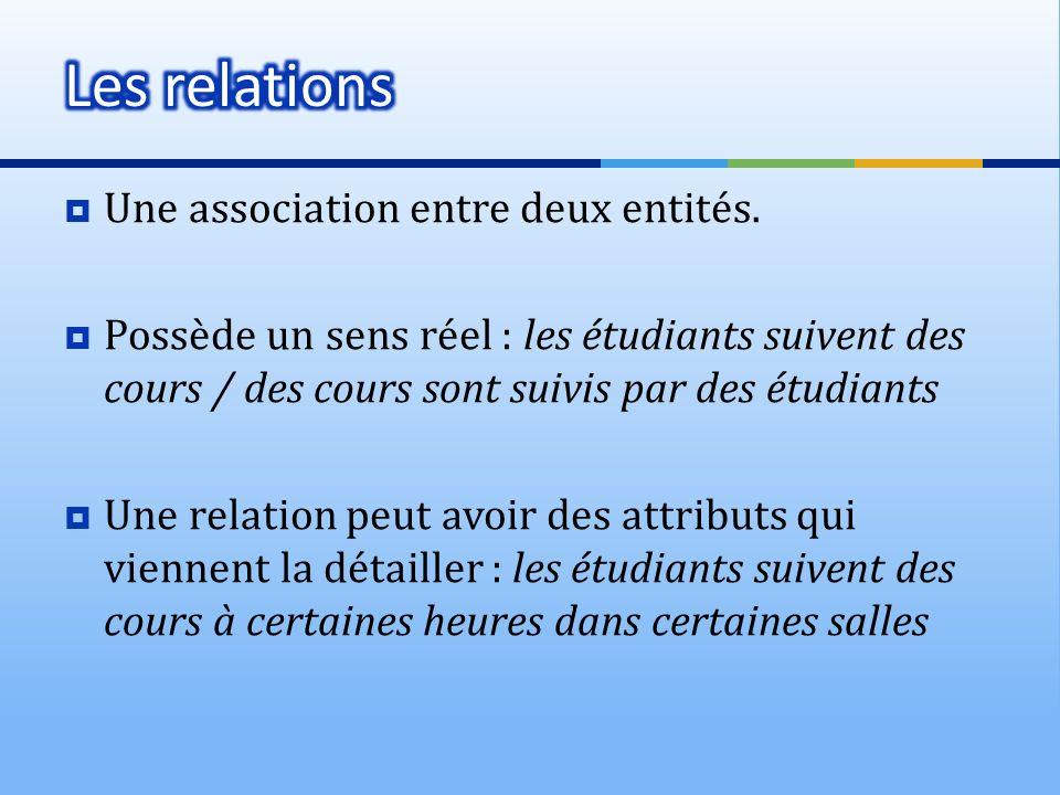Les relations Une association entre deux entités.