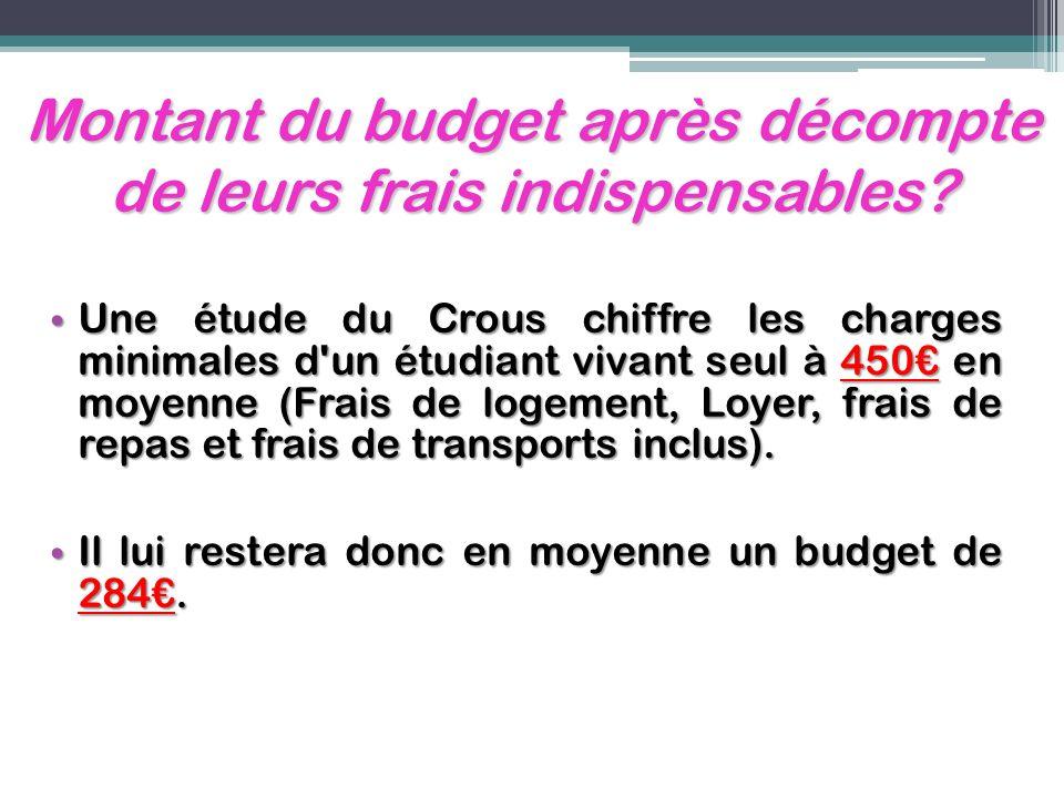 Montant du budget après décompte de leurs frais indispensables