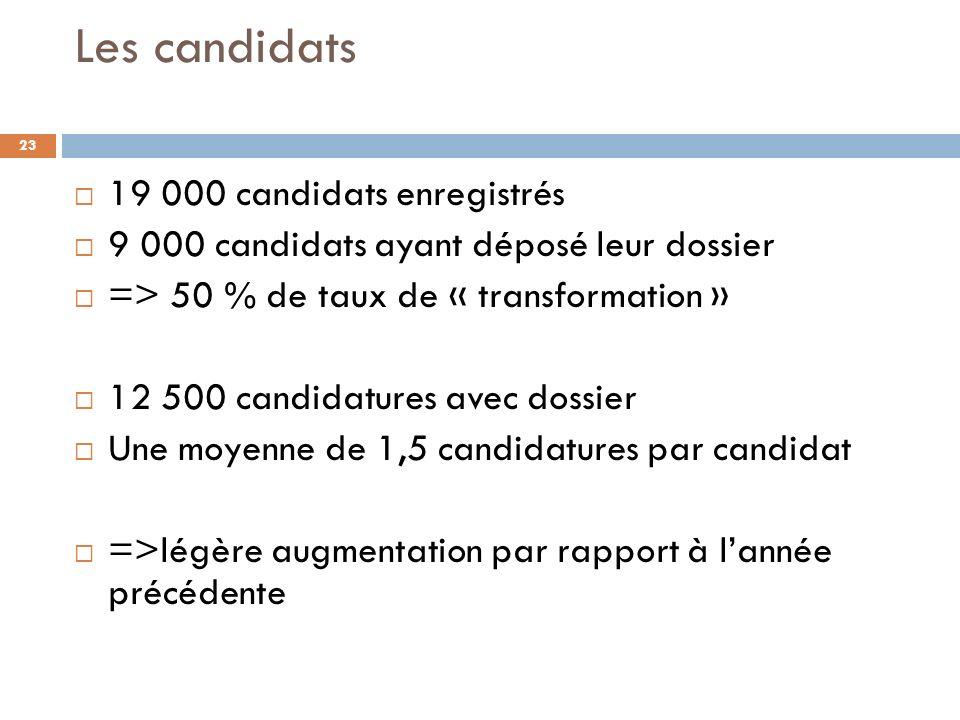 Les candidats 19 000 candidats enregistrés