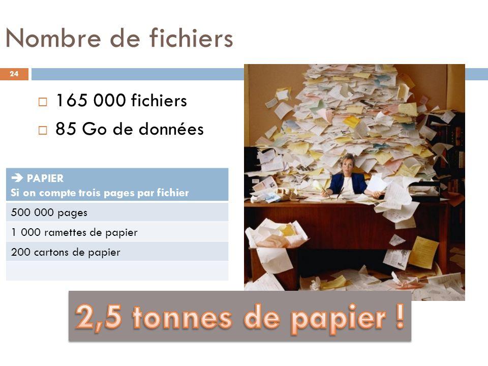 2,5 tonnes de papier ! Nombre de fichiers 165 000 fichiers