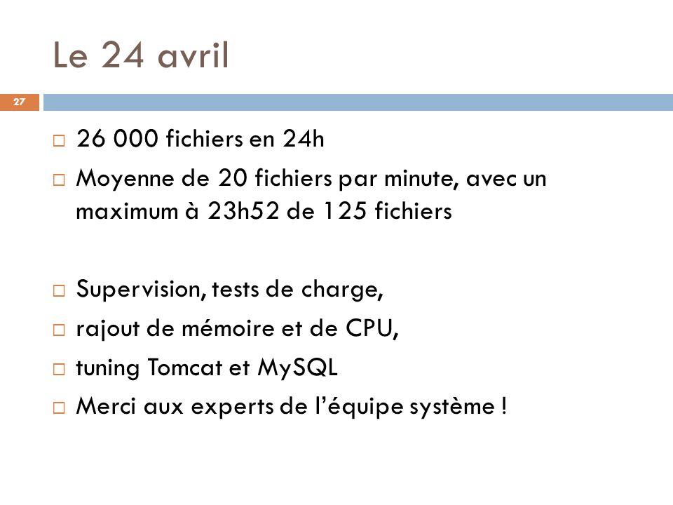 Le 24 avril 26 000 fichiers en 24h. Moyenne de 20 fichiers par minute, avec un maximum à 23h52 de 125 fichiers.
