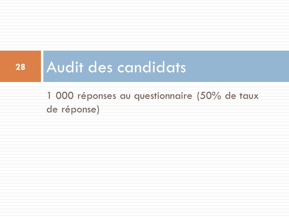 Audit des candidats 1 000 réponses au questionnaire (50% de taux de réponse)