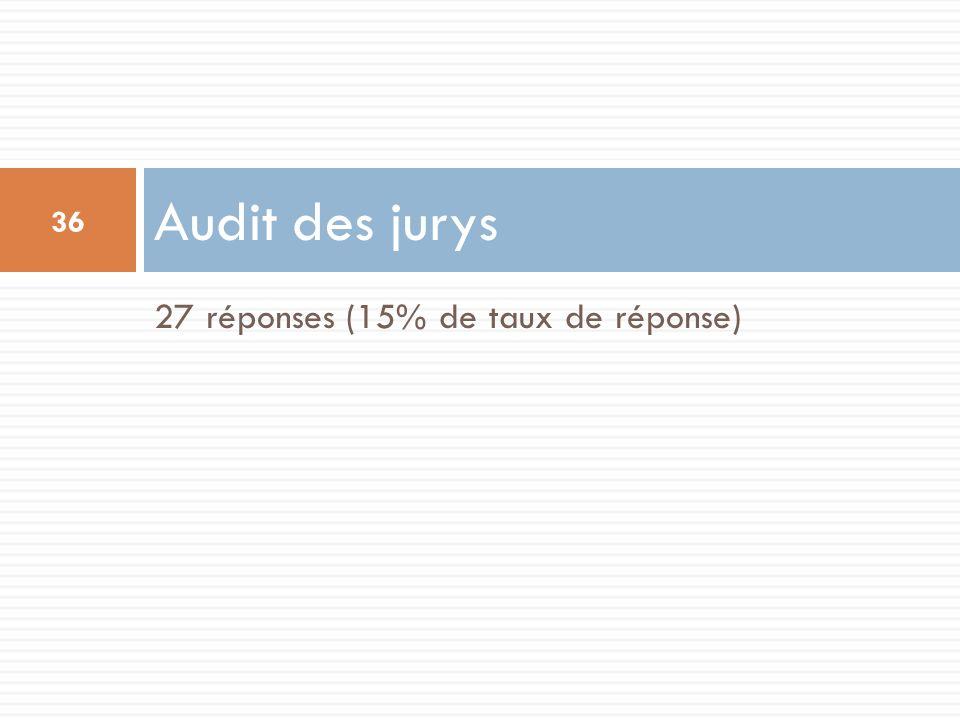 Audit des jurys 27 réponses (15% de taux de réponse)