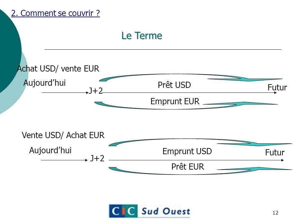 Le Terme 2. Comment se couvrir Achat USD/ vente EUR Aujourd'hui
