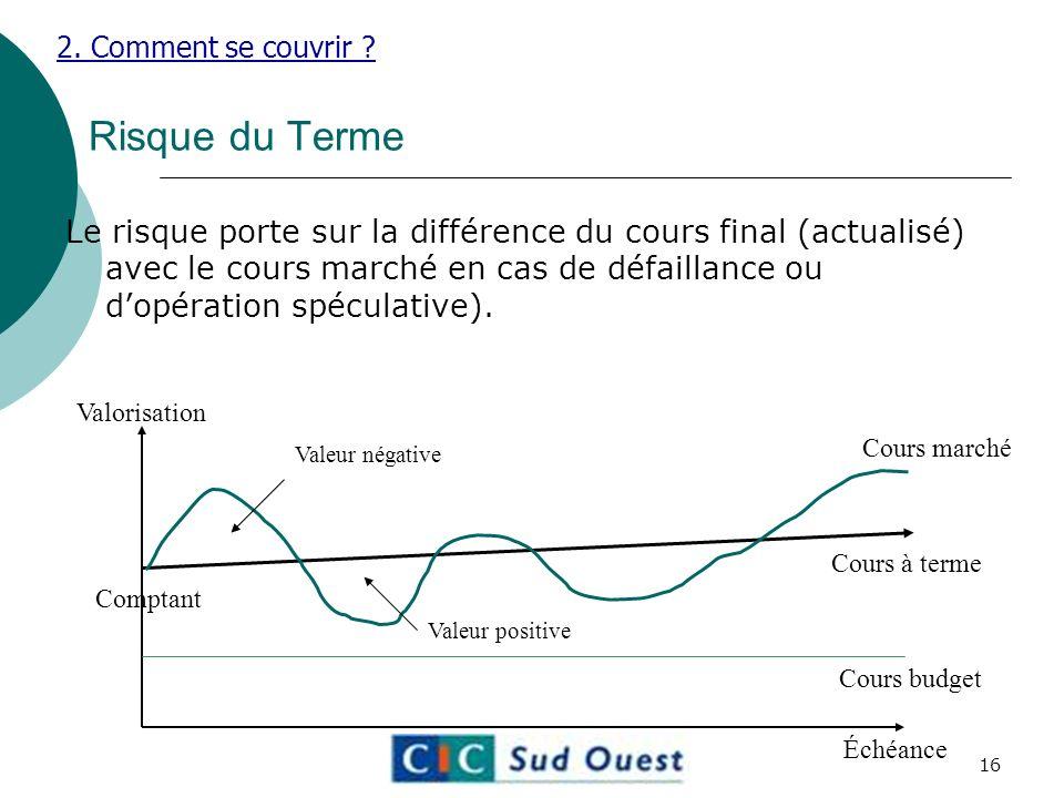 2. Comment se couvrir Risque du Terme.