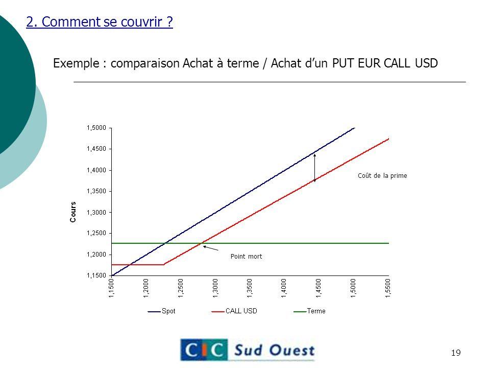 2. Comment se couvrir Exemple : comparaison Achat à terme / Achat d'un PUT EUR CALL USD. Coût de la prime.